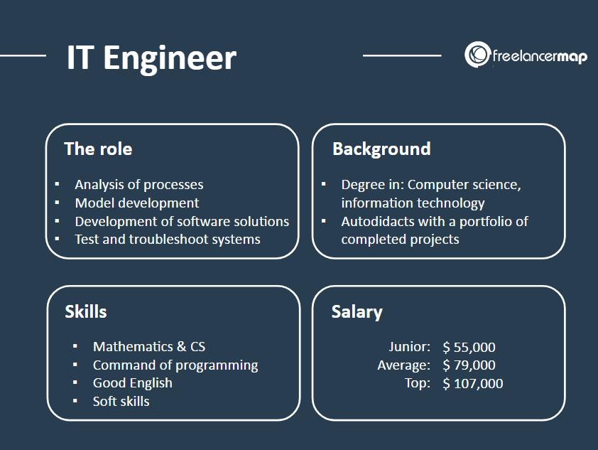 IT Engineer job description - tasks, background, skills and salary