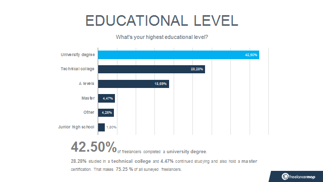 what is the highest degree you can get in college