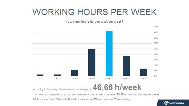 Survei waktu jam kerja sampingan