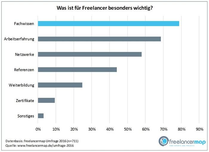 Haben Sie ein optimales Freelancer-Profil?