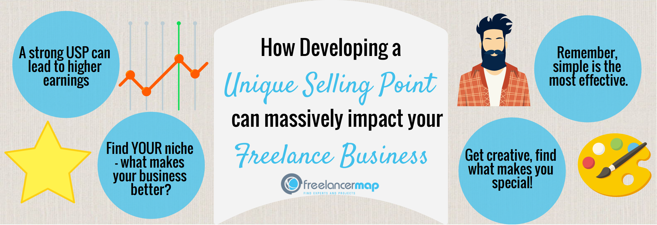 how to answer what is your unique selling point