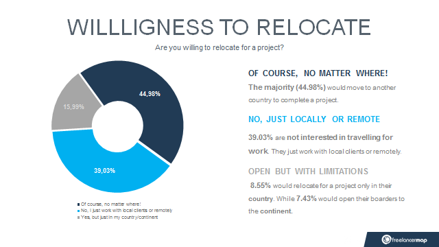 Freelancers Will You Relocate For A Project