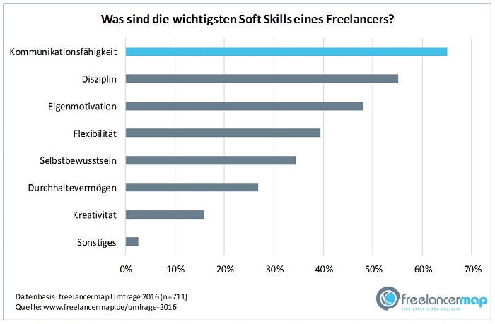was ist freelancer