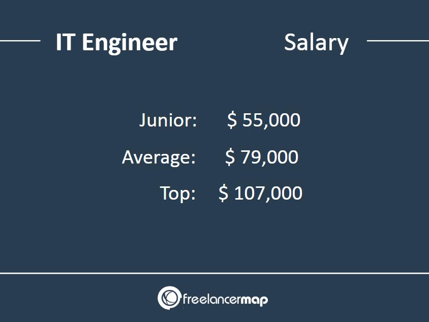 IT Engineer salary