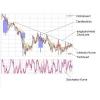.Html-Script, dass die aktuellen Währungskurse als Kurve darstellt mit Chartfunktion.